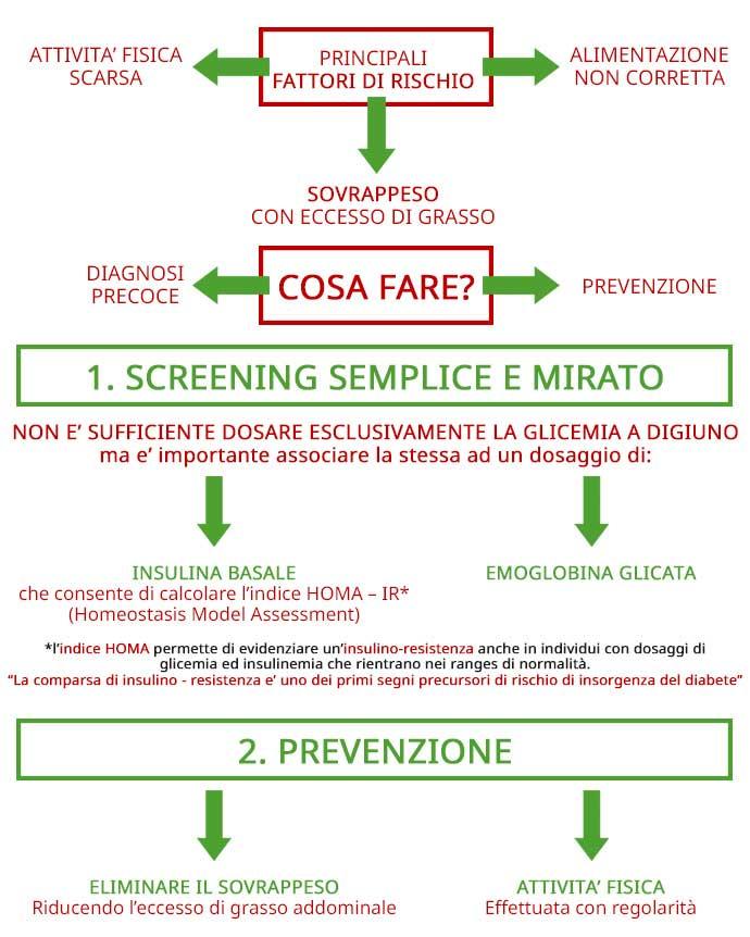 Grafico prevenzione diabete